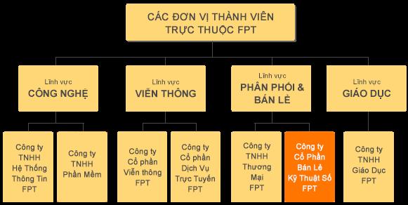 Image result for Cơ cấu tổ chức của tập đoàn FPT