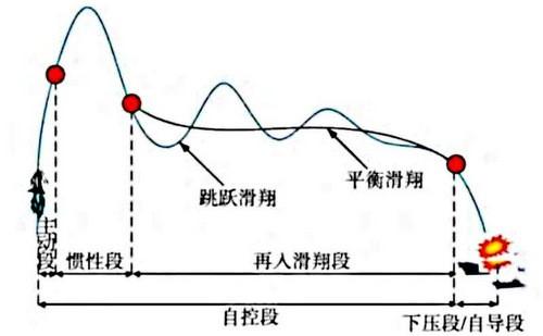 Tên lửa chống hạm CM-401 của Trung Quốc: Bài toán khó dành cho hệ thống phòng thủ của Mỹ - Ảnh 3