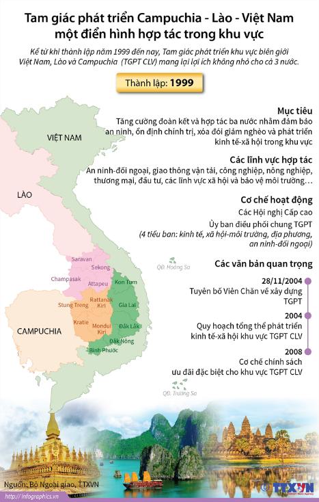 Tam giác phát triển Campuchia – Lào – Việt Nam: Một điển hình hợp ...