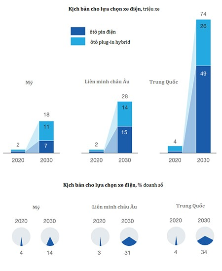Trạm sạc – trở ngại lớn cho tương lai ôtô điện - VnExpress