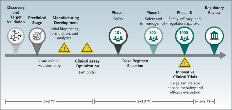 The Covid-19 Vaccine-Development Multiverse | NEJM