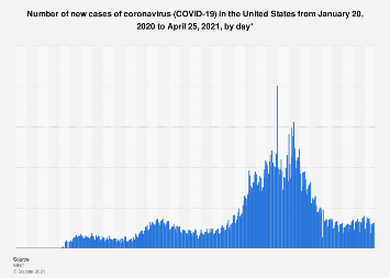 U.S. COVID-19 new cases by day | Statista